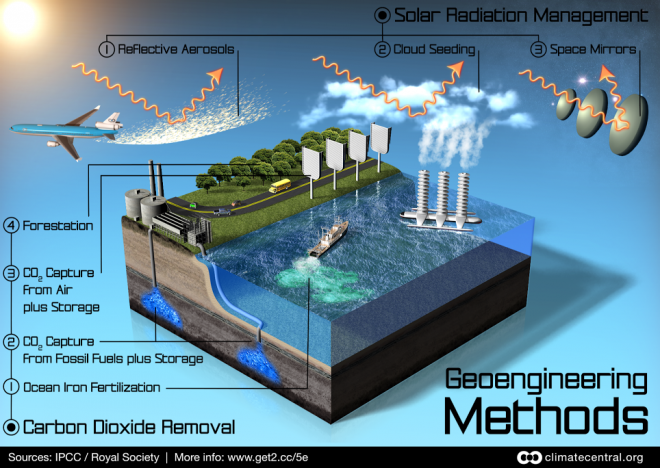 Belay Station - Articles (Geoengineering Methods - Climate Central)