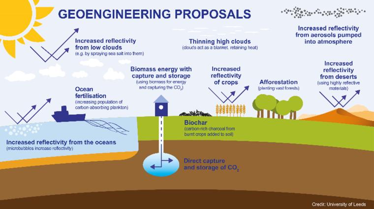Belay Station - Articles (Geoengineering Proposals - University of Leeds)