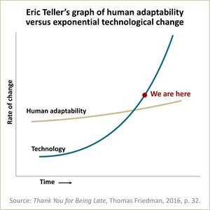 Belay Station - Article (Thomas L Friedman, Thank You for Being Late - Graph on Human Adaptability)